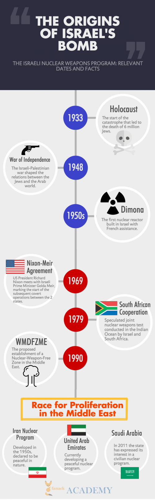Israel's Nuclear Timeline
